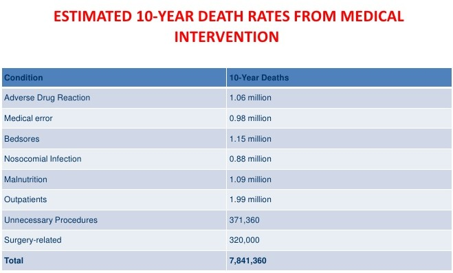 10 Year Deaths by Medicine