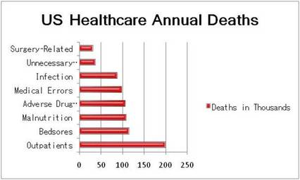 US Healthcare Annual Deaths