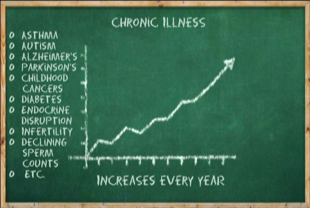 Chronic Illness on the Rise