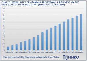 US Vitamin Sales Industry
