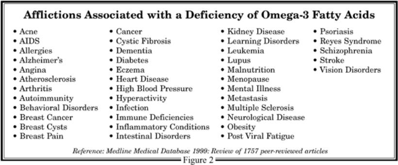 Omega 3 Deficiency